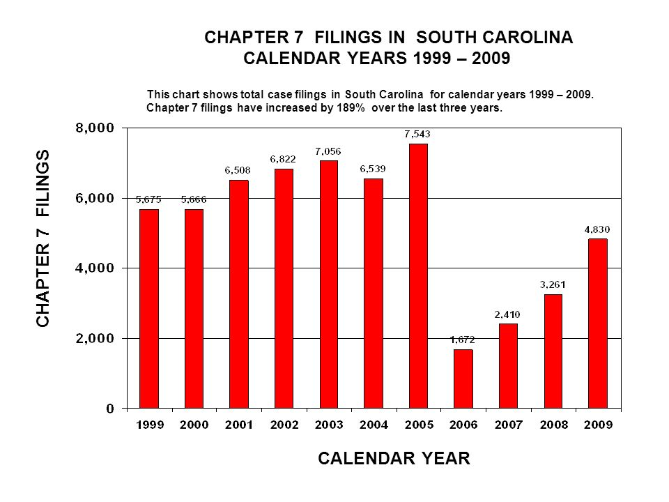 CHAPTER 7 FILINGS IN SOUTH CAROLINA CALENDAR YEARS 1999 – 2009 CALENDAR YEAR CHAPTER 7 FILINGS This chart shows total case filings in South Carolina for calendar years 1999 – 2009.