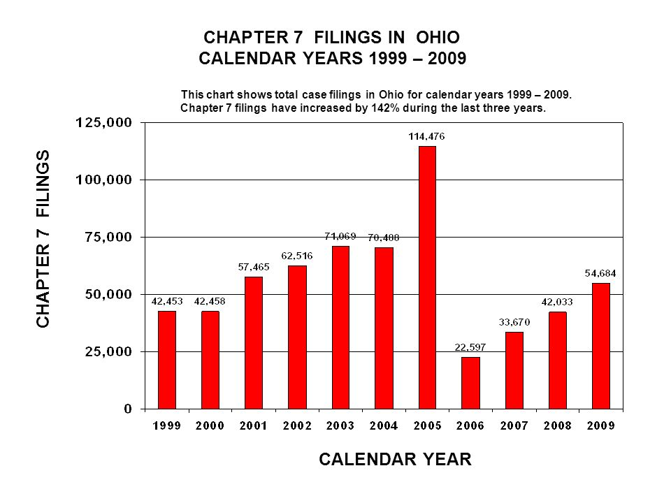 CHAPTER 7 FILINGS IN OHIO CALENDAR YEARS 1999 – 2009 CALENDAR YEAR CHAPTER 7 FILINGS This chart shows total case filings in Ohio for calendar years 1999 – 2009.