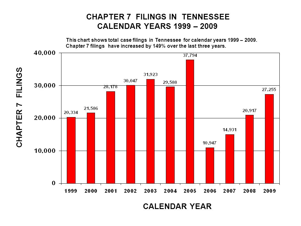 CHAPTER 7 FILINGS IN TENNESSEE CALENDAR YEARS 1999 – 2009 CALENDAR YEAR CHAPTER 7 FILINGS This chart shows total case filings in Tennessee for calendar years 1999 – 2009.