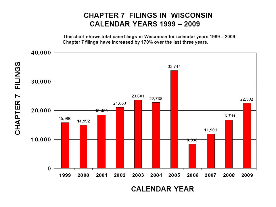 CHAPTER 7 FILINGS IN WISCONSIN CALENDAR YEARS 1999 – 2009 CALENDAR YEAR CHAPTER 7 FILINGS This chart shows total case filings in Wisconsin for calendar years 1999 – 2009.