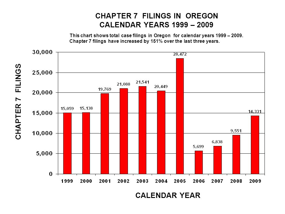 CHAPTER 7 FILINGS IN OREGON CALENDAR YEARS 1999 – 2009 CALENDAR YEAR CHAPTER 7 FILINGS This chart shows total case filings in Oregon for calendar years 1999 – 2009.