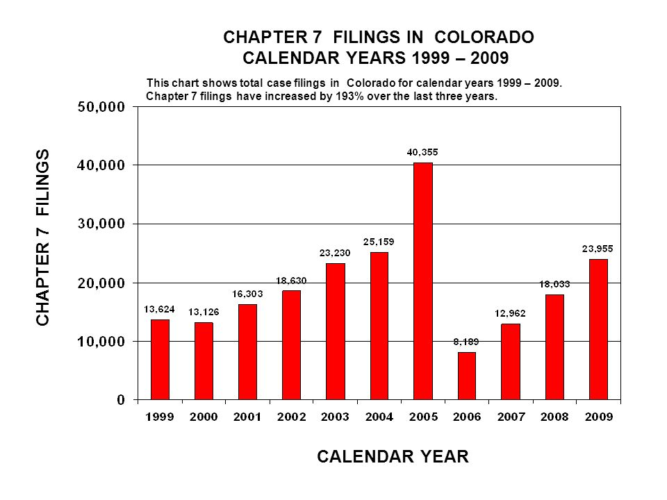 CHAPTER 7 FILINGS IN COLORADO CALENDAR YEARS 1999 – 2009 CALENDAR YEAR CHAPTER 7 FILINGS This chart shows total case filings in Colorado for calendar years 1999 – 2009.