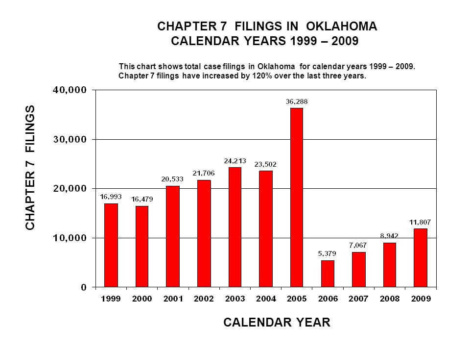 CHAPTER 7 FILINGS IN OKLAHOMA CALENDAR YEARS 1999 – 2009 CALENDAR YEAR CHAPTER 7 FILINGS This chart shows total case filings in Oklahoma for calendar years 1999 – 2009.