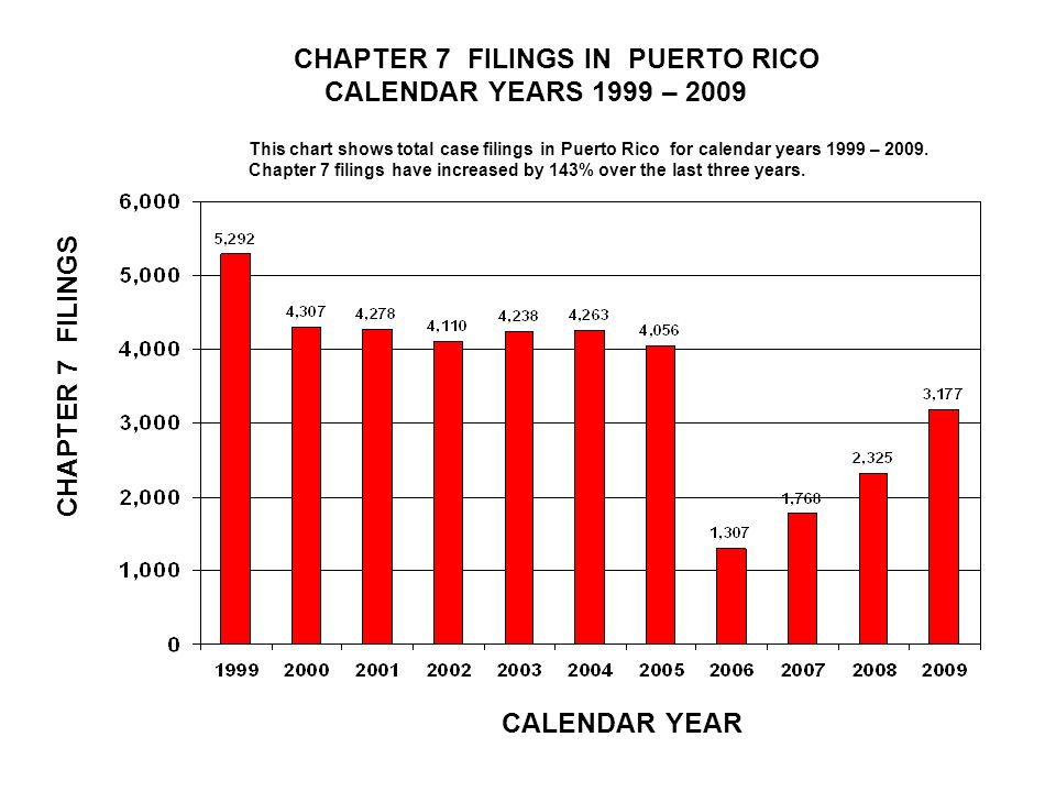 CHAPTER 7 FILINGS IN PUERTO RICO CALENDAR YEARS 1999 – 2009 CALENDAR YEAR CHAPTER 7 FILINGS This chart shows total case filings in Puerto Rico for calendar years 1999 – 2009.