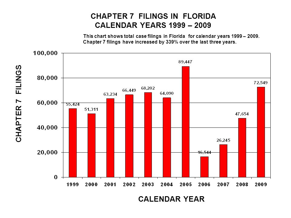 CHAPTER 7 FILINGS IN FLORIDA CALENDAR YEARS 1999 – 2009 CALENDAR YEAR CHAPTER 7 FILINGS This chart shows total case filings in Florida for calendar years 1999 – 2009.