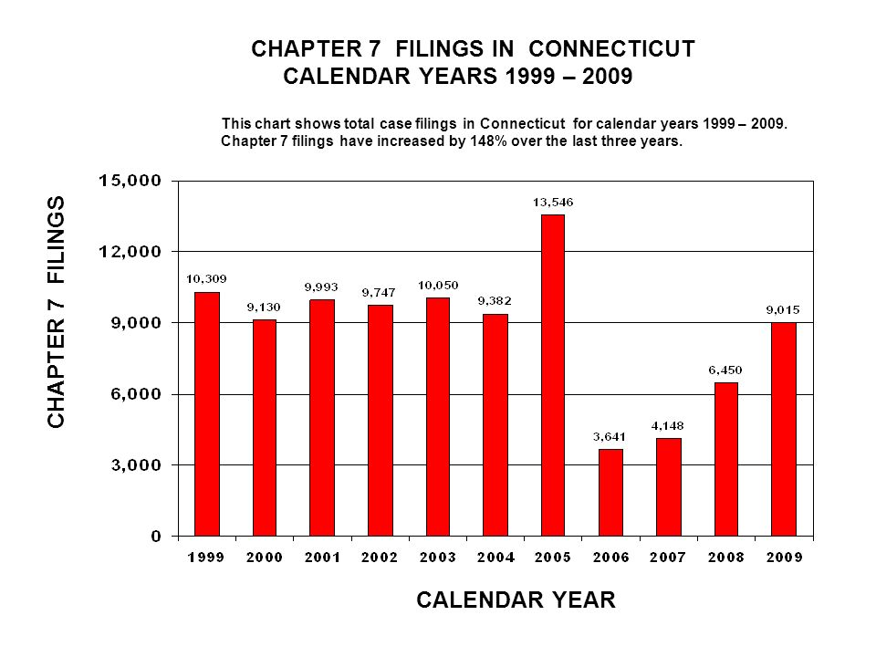 CHAPTER 7 FILINGS IN CONNECTICUT CALENDAR YEARS 1999 – 2009 CALENDAR YEAR CHAPTER 7 FILINGS This chart shows total case filings in Connecticut for calendar years 1999 – 2009.