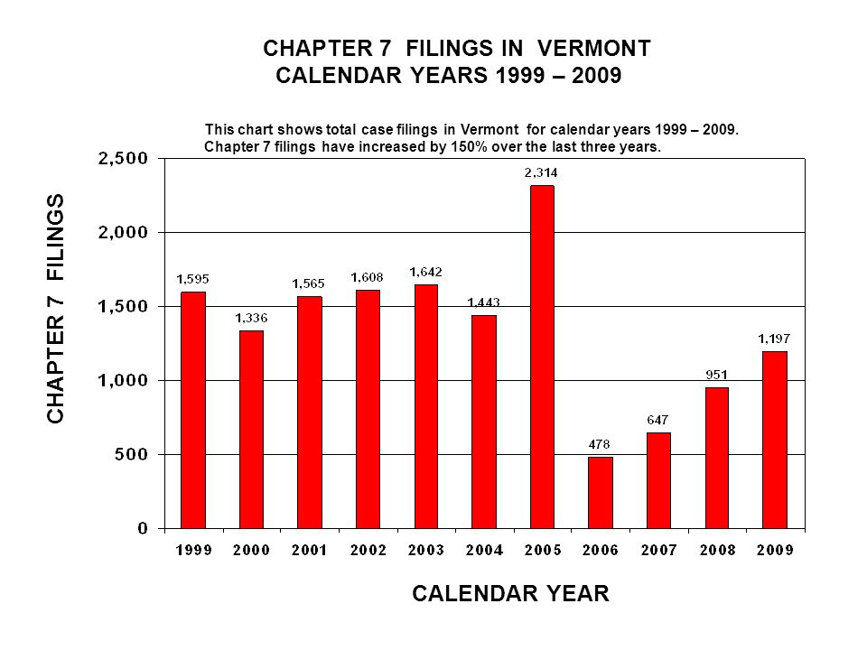 CHAPTER 7 FILINGS IN VERMONT CALENDAR YEARS 1999 – 2009 CALENDAR YEAR CHAPTER 7 FILINGS This chart shows total case filings in Vermont for calendar years 1999 – 2009.