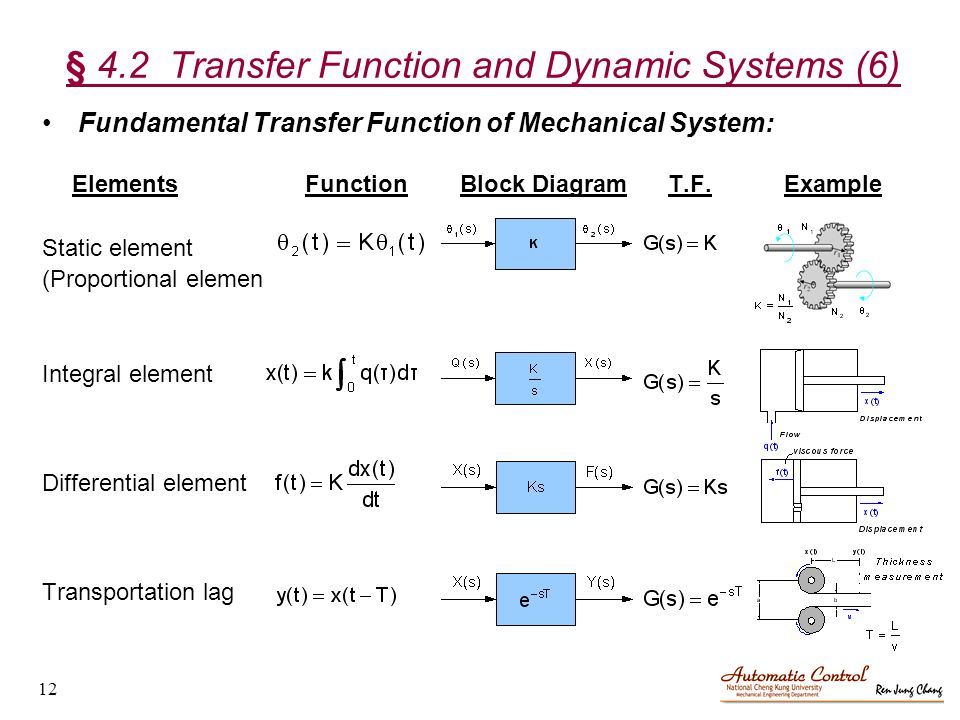 4 2 transfer function and dynamic systems (6) fundamental transfer function  of mechanical system