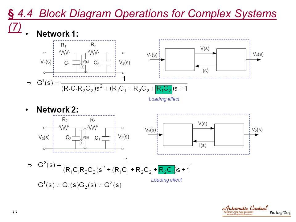 Block Diagram Operations Schematic Diagrams
