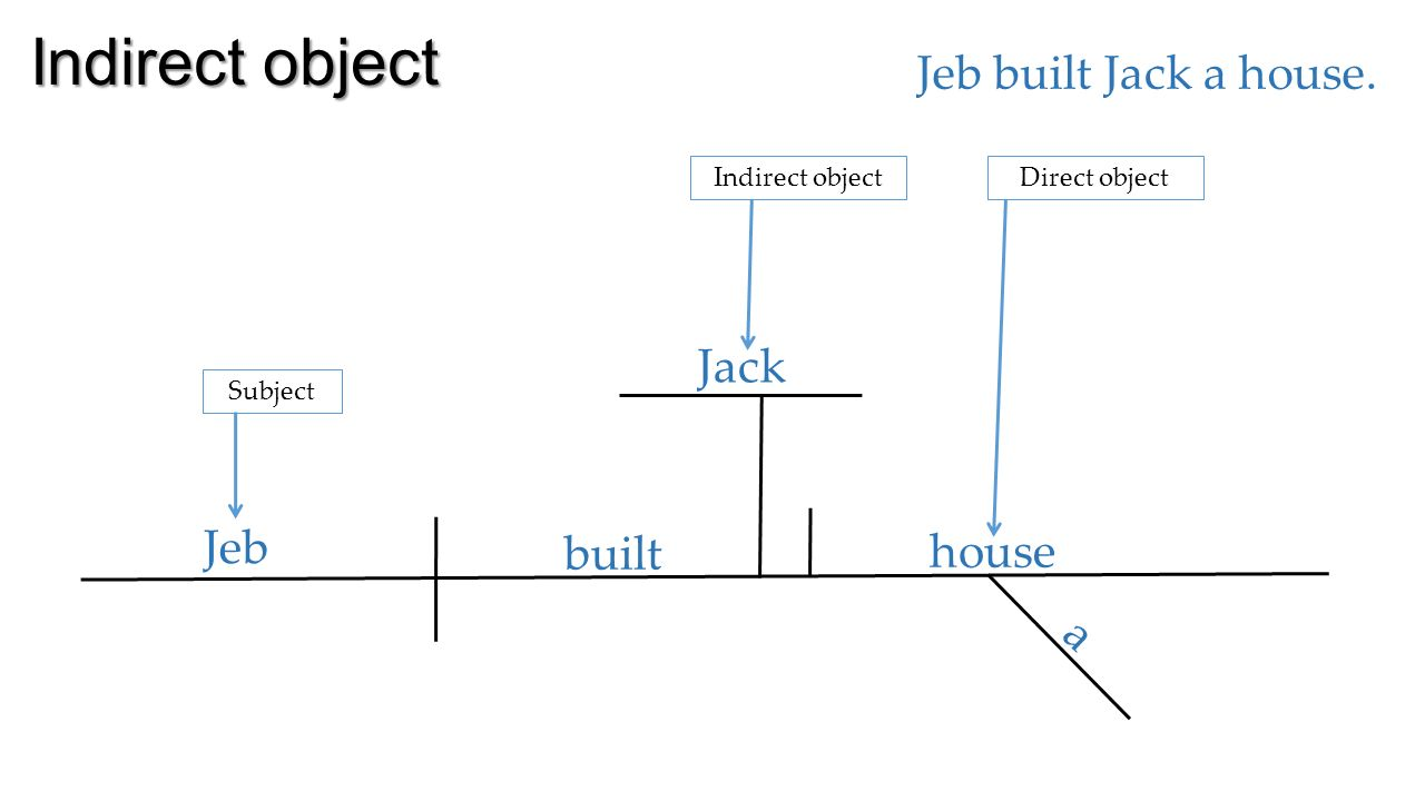 Diagramming complements direct object jeb built the house note 6 indirect ccuart Image collections