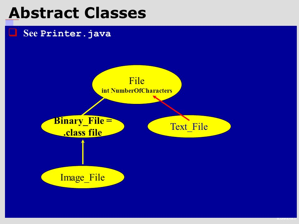 10 Abstract Classes  See Printer.java File int NumberOfCharacters Text_File Binary_File =.class file Image_File