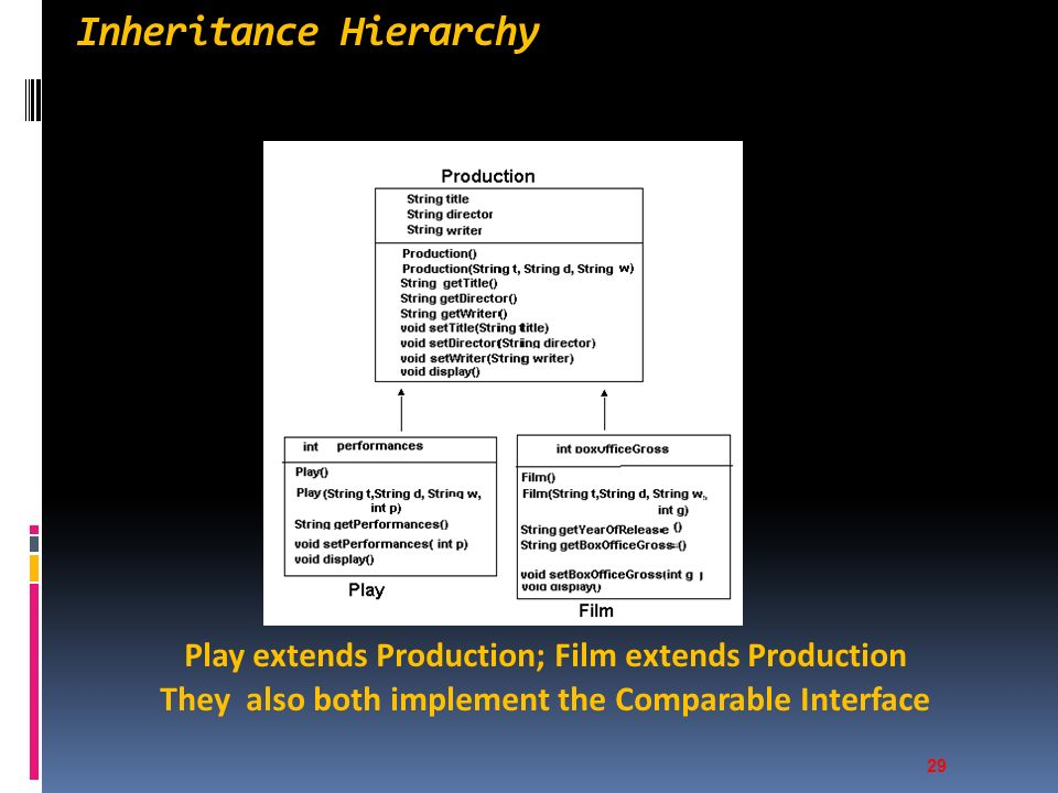Inheritance Hierarchy Play extends Production; Film extends Production They also both implement the Comparable Interface 29