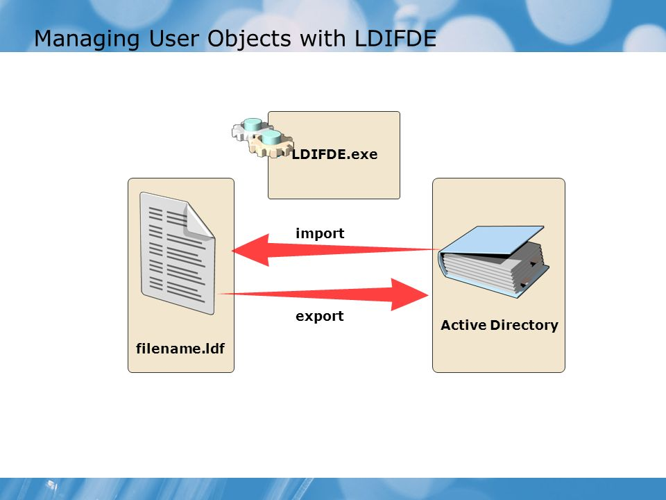 Module 2 Creating Active Directory ® Domain Services User