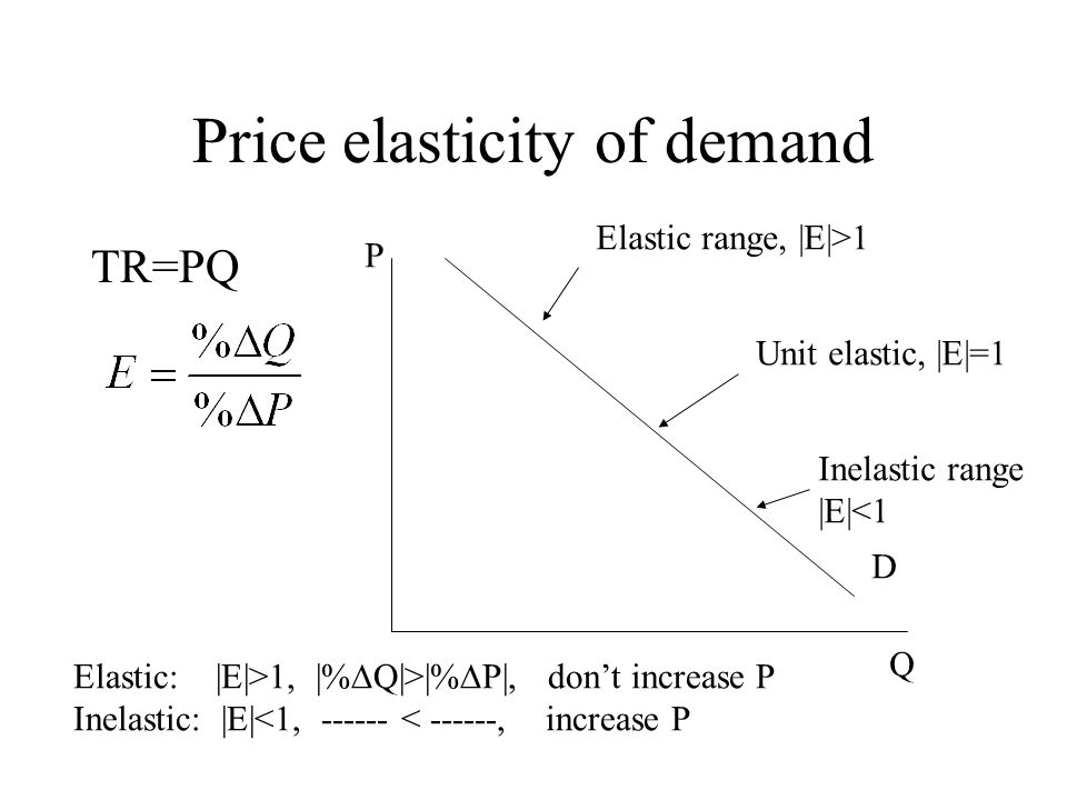 Elasticity Measure Of Responsiveness Of Demand Supply Ppt Download