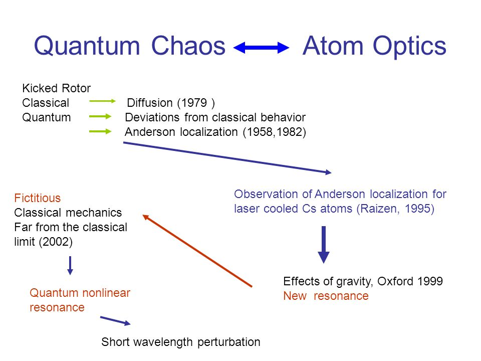 Quantum Chaos and Atom Optics: from Experiments to Number