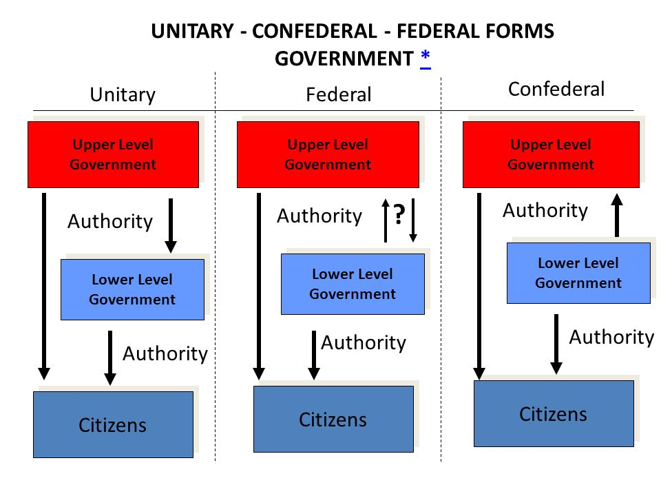confederation vs federation need for change Confederation vs federation the need for change and even contributed to the civil war the first attempt for a new government was in 1781 when the articles of confederation was formed.