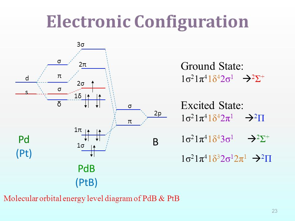 Electron Orbital Diagram For Platinum Wiring Diagram For Light