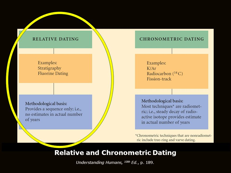 Radio potassium dating is a type of relative dating