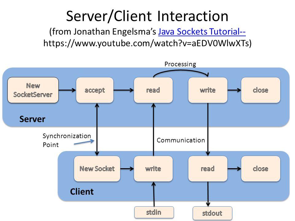 Java Sockets Brad Vander Zanden  Agenda What are sockets Client