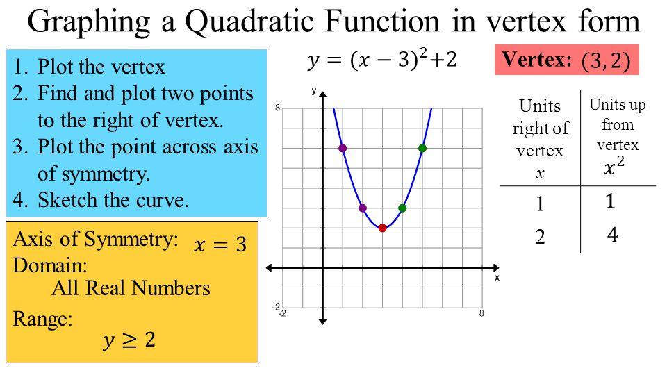 4 1 Quadratic Functions Unit Objectives Solve A Quadratic Equation