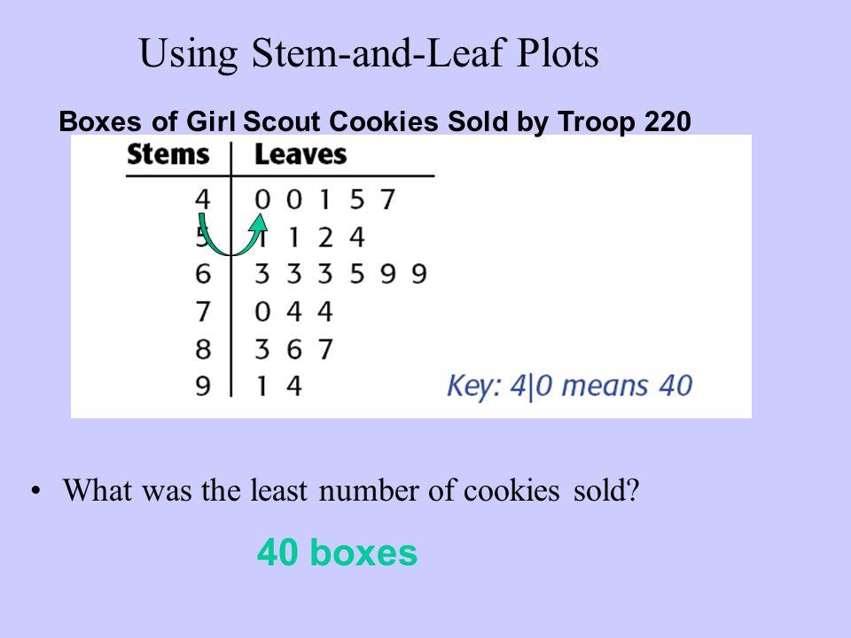 Unit 9 Lesson 5 Measures Of Center Stem And Leaf Plots Ppt Download