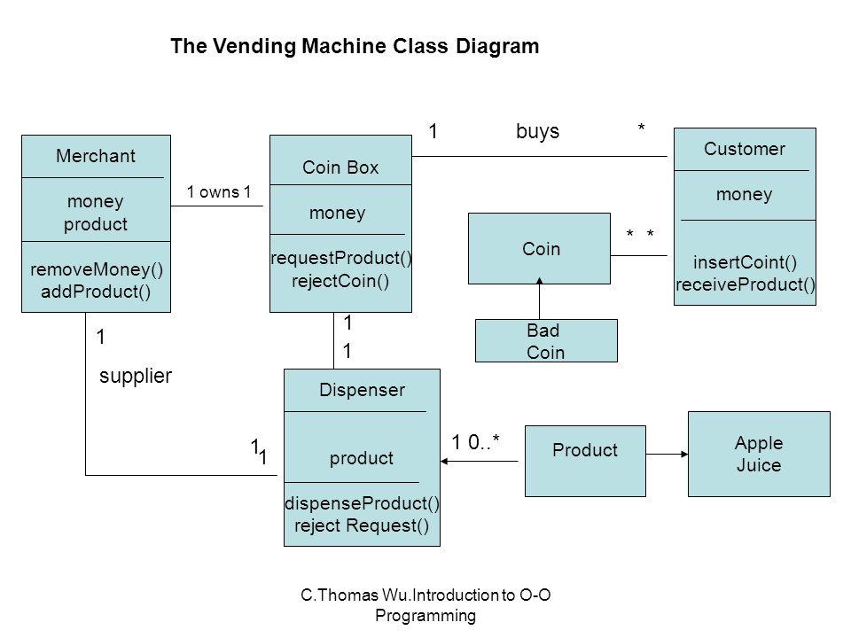 Comas wuroduction to o o programming uml diagrams unified 25 comas wuroduction to o o programming the vending machine class diagram ccuart Gallery