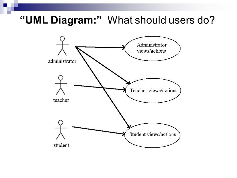 Courselist project automated graduate student information system 9 uml diagram ccuart Choice Image