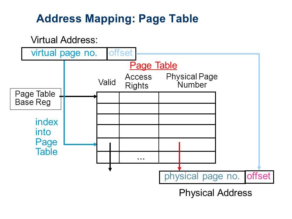 Virtual Memory  Virtual Memory: Topics Why virtual memory
