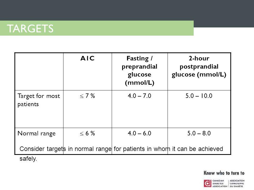 A1CFasting / preprandial glucose (mmol/L) 2-hour postprandial glucose (mmol