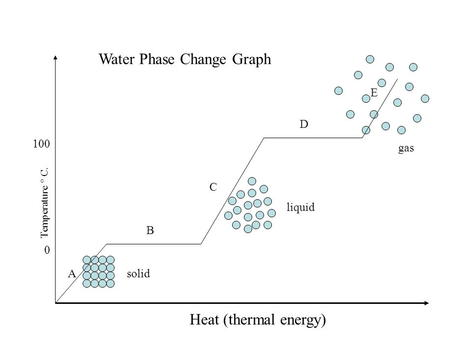 Y Diagram Of Phase Change Image Trusted Wiring Diagrams