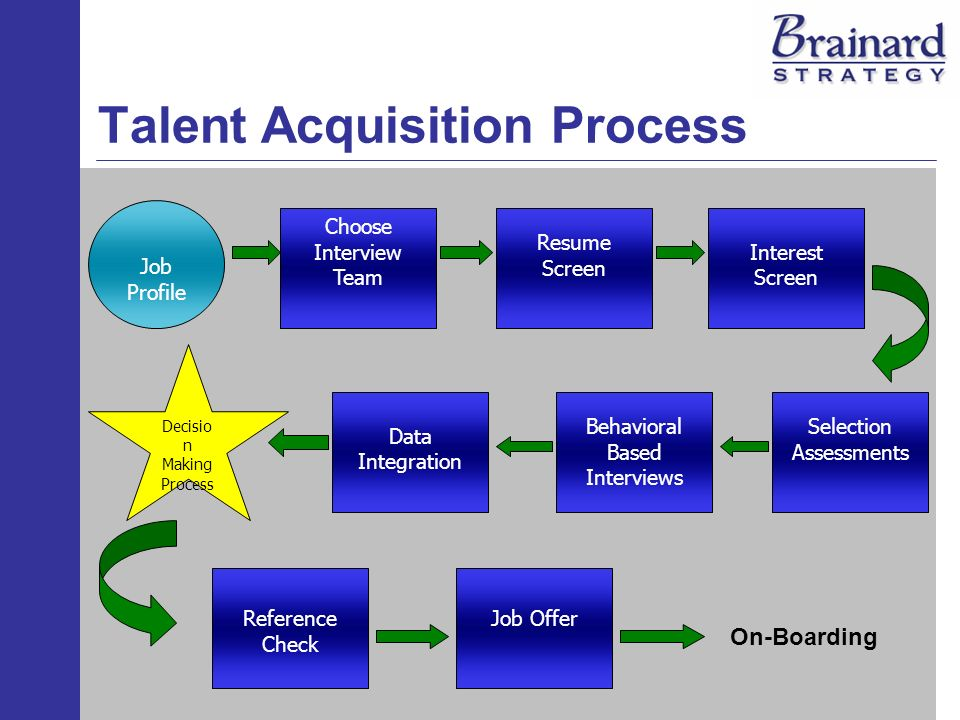 Attracting, Developing, and Retaining Talent 1 Talent