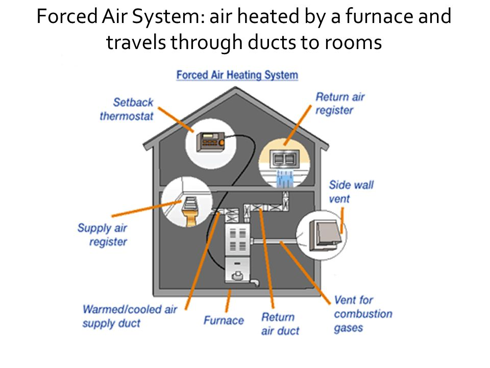 Forced Air System: air heated by a furnace and travels through ducts to rooms