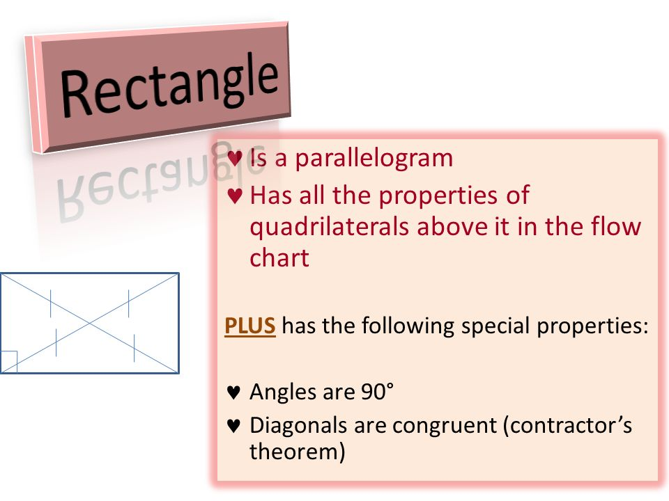 All Quadrilaterals Four Angles Four Sides Angles Add To 360
