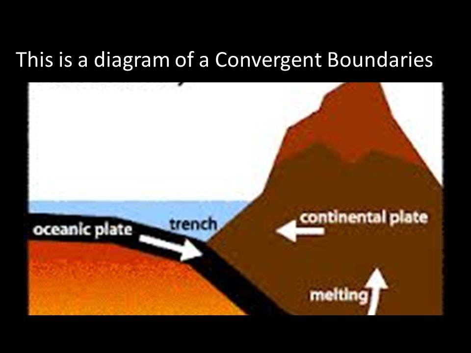 Convergent Boundaries This Is A Diagram Of A Convergent Boundaries
