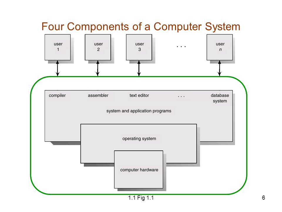 components of computer system
