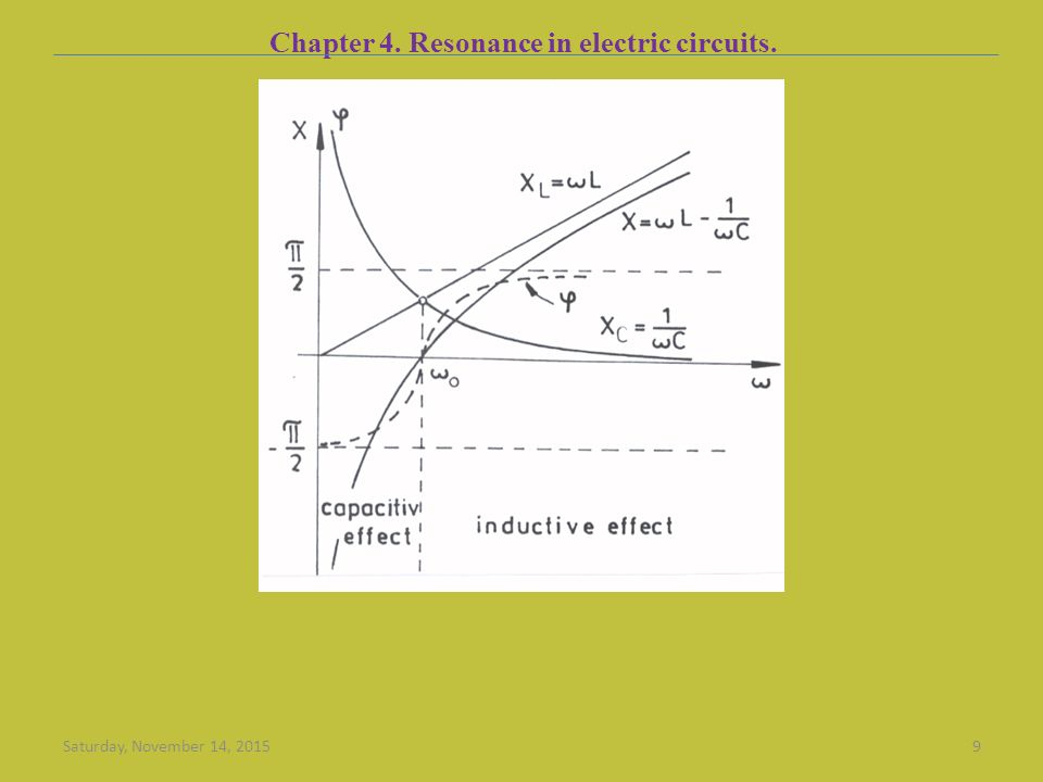 Chapter 4. Resonance in electric circuits. Saturday, November 14, 20159