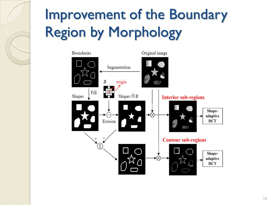 Improvement of the Boundary Region by Morphology 38