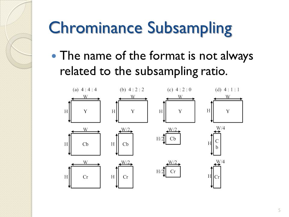 Chrominance Subsampling The name of the format is not always related to the subsampling ratio. 5