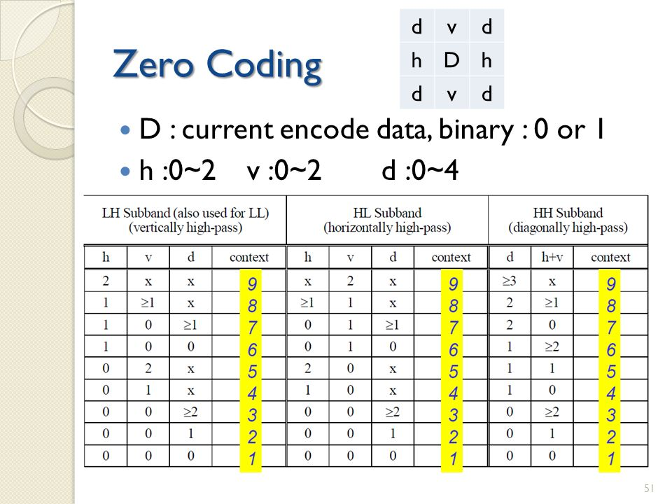 Zero Coding D : current encode data, binary : 0 or 1 h :0~2v :0~2d :0~4 dvd hDh dvd 51