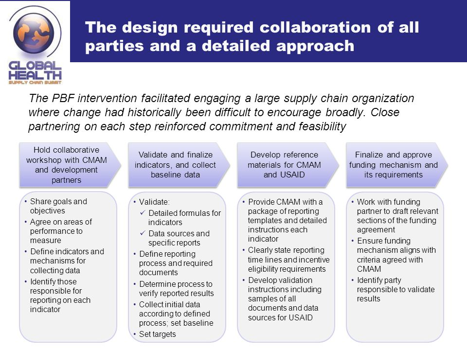 The design required collaboration of all parties and a detailed approach The PBF intervention facilitated engaging a large supply chain organization where change had historically been difficult to encourage broadly.