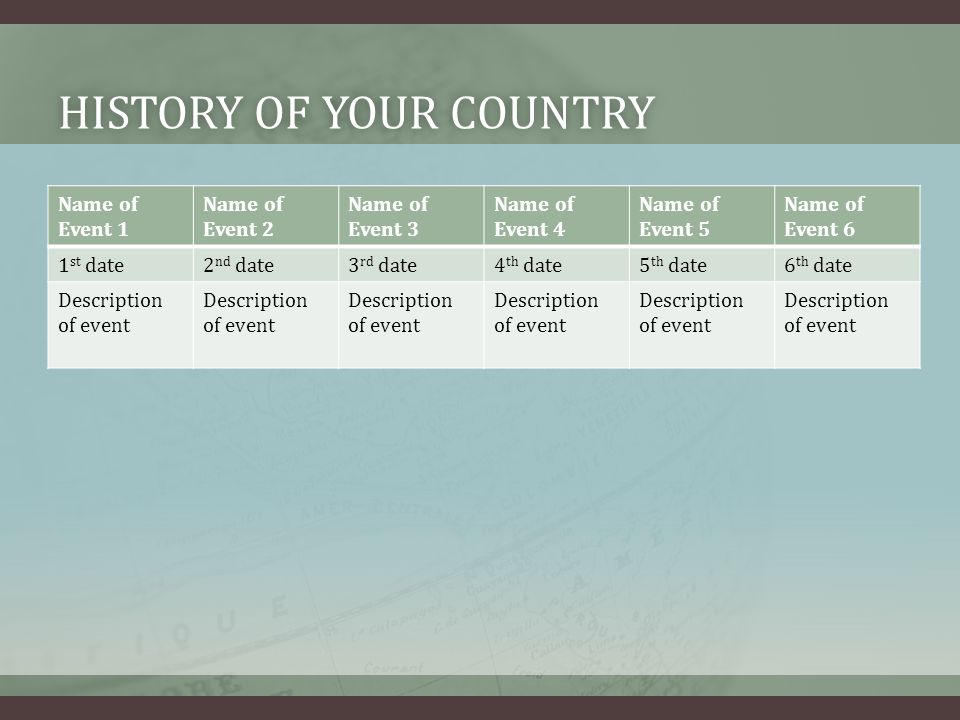 HISTORY OF YOUR COUNTRYHISTORY OF YOUR COUNTRY Name of Event 1 Name of Event 2 Name of Event 3 Name of Event 4 Name of Event 5 Name of Event 6 1 st date2 nd date3 rd date4 th date5 th date6 th date Description of event