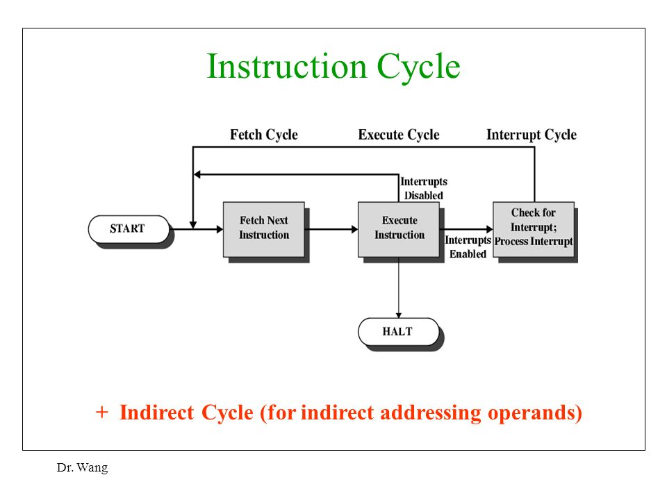 Instruction cycle in computer organization.