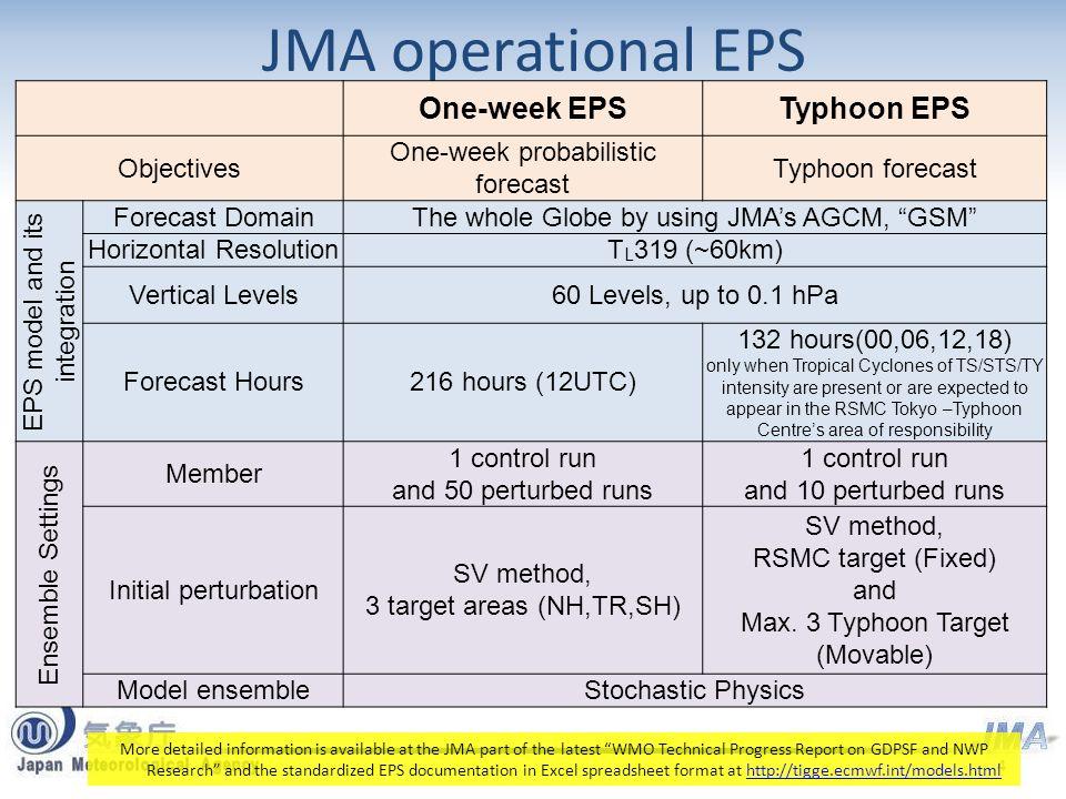 TIGGE and operational EPS 経田 正幸 KYOUDA Masayuki