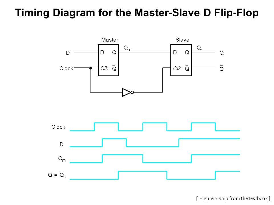 Flip Flop Timing Diagram D Trusted Wiring Diagram