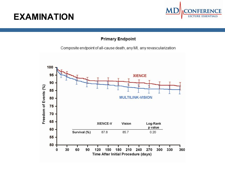 EXAMINATION Primary Endpoint Composite endpoint of all-cause death, any MI, any revascularization