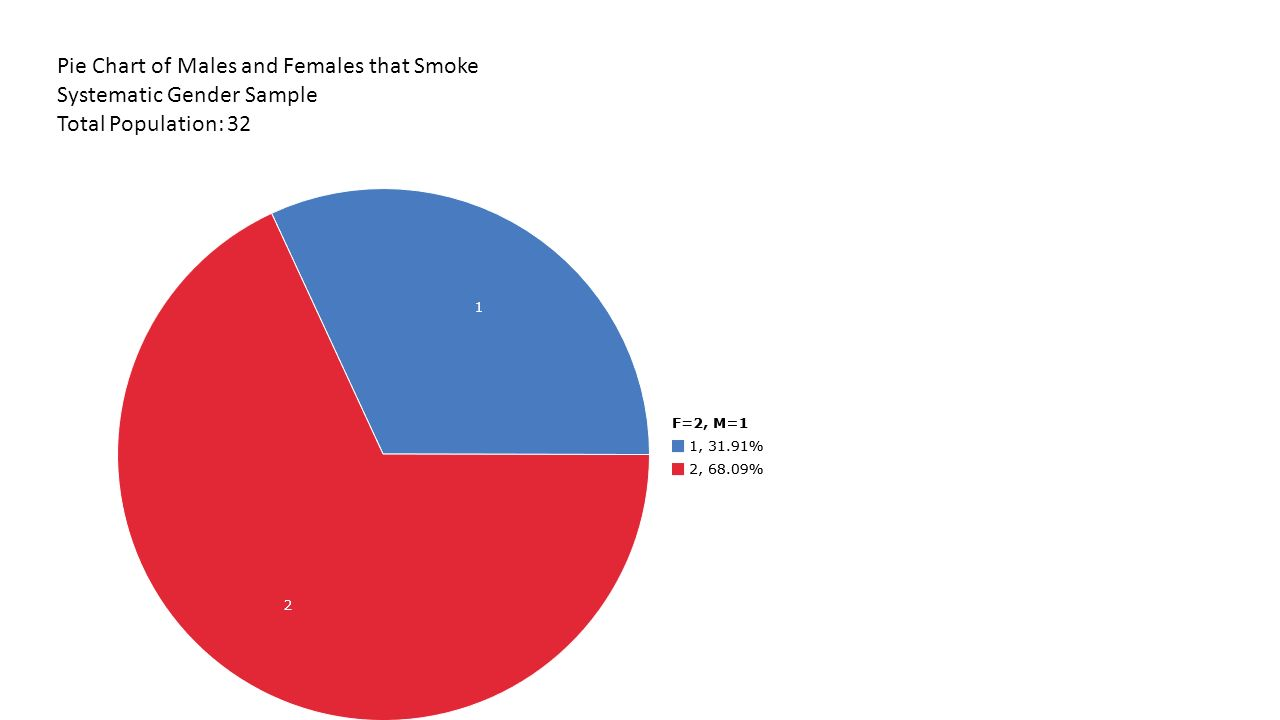 Total Population Of Age Years Of People Pie Chart Of Males And Females That Smoke Systematic Gender Sample Total Population Ppt Download
