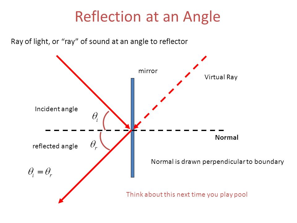reflection at an angle normal ray of light or ray of sound at an