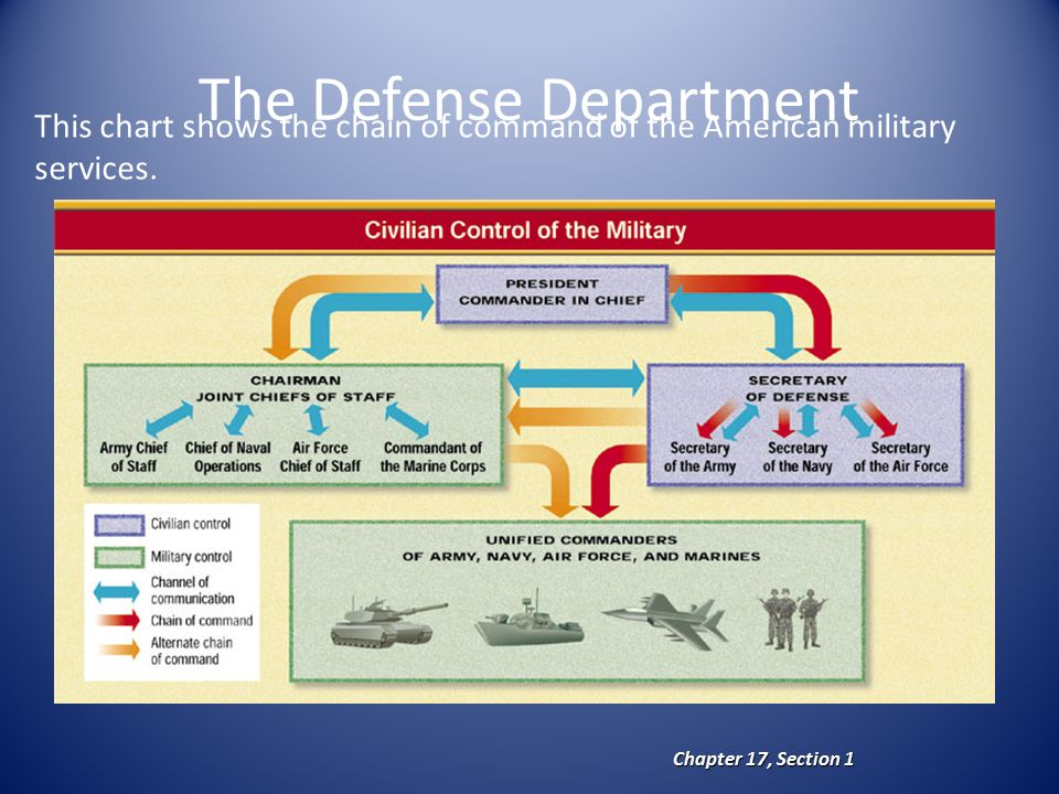 The Defense Department Chapter 17, Section 1 This chart shows the chain of command of the American military services.