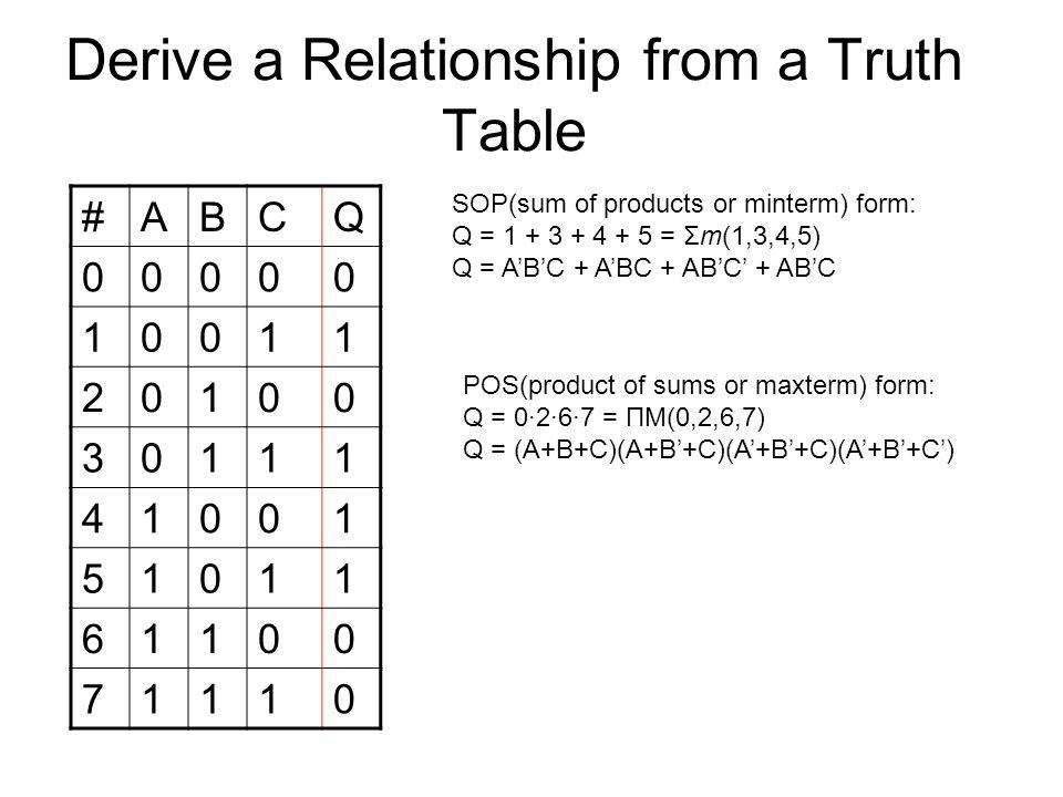 Boolean Algebra AND gate A B   AB 0 0         1 OR gate A B