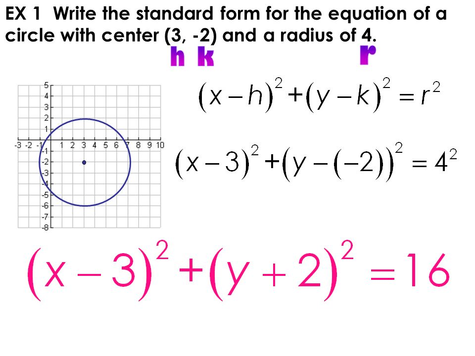 write the equation of a circle The equation of the circle would be (x -(-4))^2 + (y- 7)^2 = 6^2 or (x +4)^2 + (y- 7)^2 = 36 the equations of the circle is (x - h)^2 + (y- k)^2 = r^2 where h is the x of the center of the circle and k is the y of the center of the circle, and r is the radius  socratic subjects  science anatomy & physiology astronomy  how do i write an.
